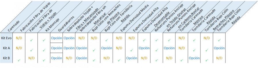 Diferencias entre nuestros kits de carenados
